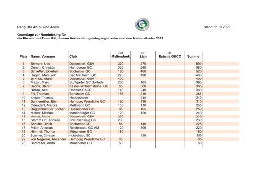 Rangliste Senioren (Stand: Juli2021)